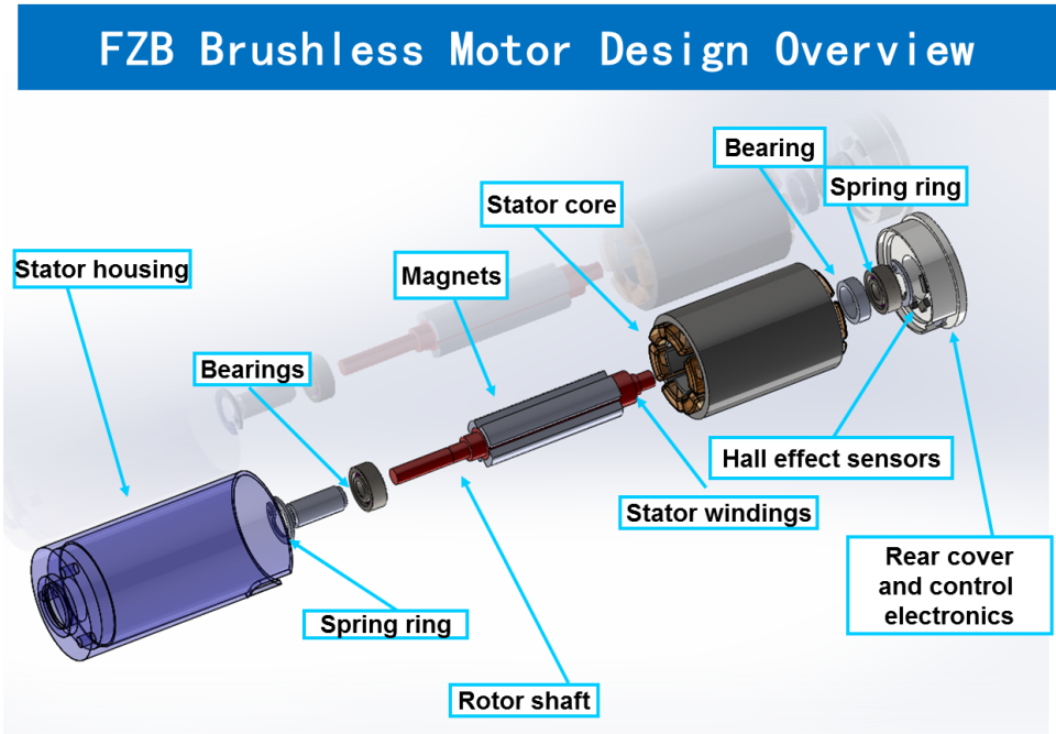 Design Hmi Fzb Micro Brushless Motors