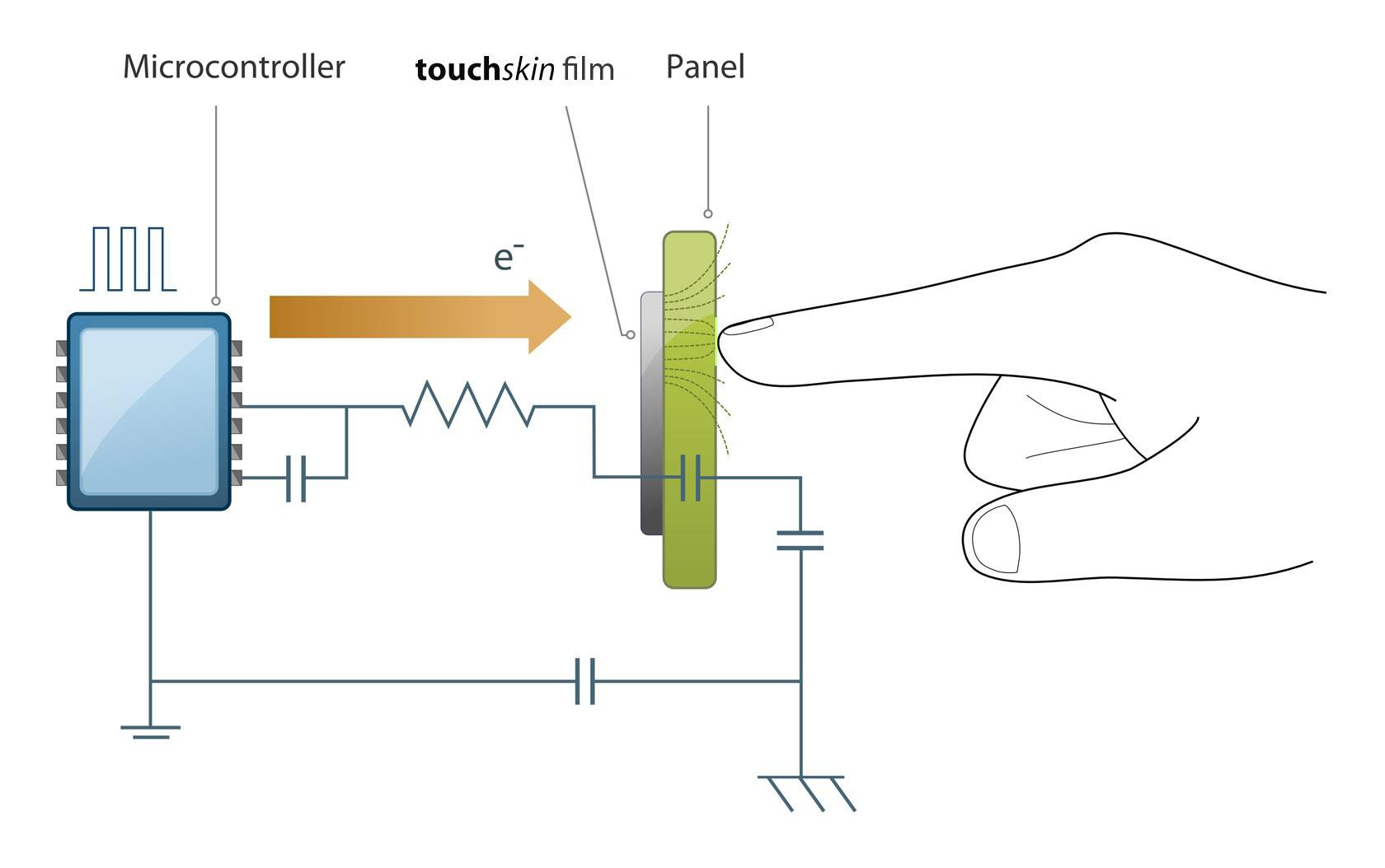Integration of Touch Controls and Backlighting into Injection-Molded Parts