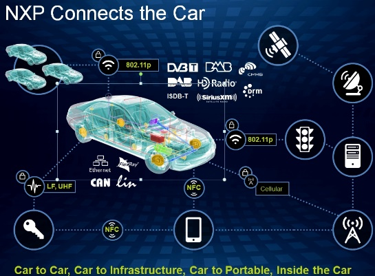 Internet of Things and Vehicle Security Concerns