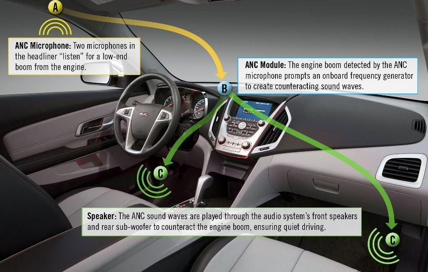 In Car Noise Cancellation Technology