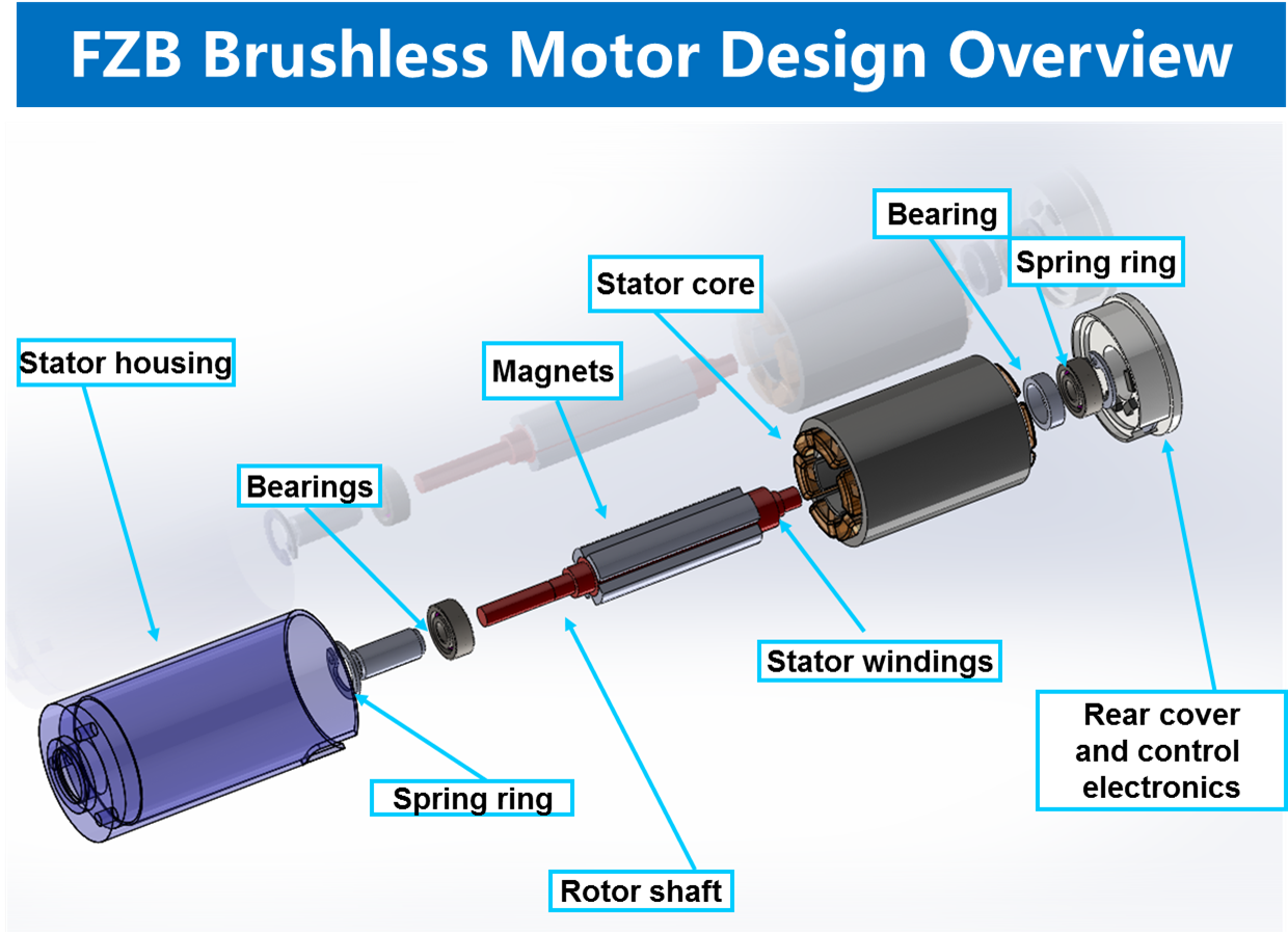 Design Hmi Noiseless Motor For Automotive Interiors Seats Wire Stator Wiring Diagram As Well Winding In Normal Comparison Between Brushed And Brushless Motors Similar Application The Following Quality Improvement Was Clearly Established