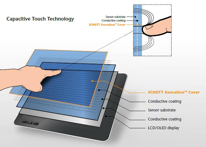 SCHOTT CONTURAN® DARO AR Coated Glass for Touch Displays