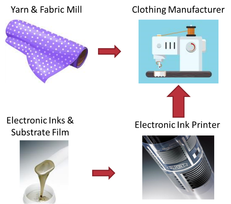 Stretchable Electronics for Smart Fabrics