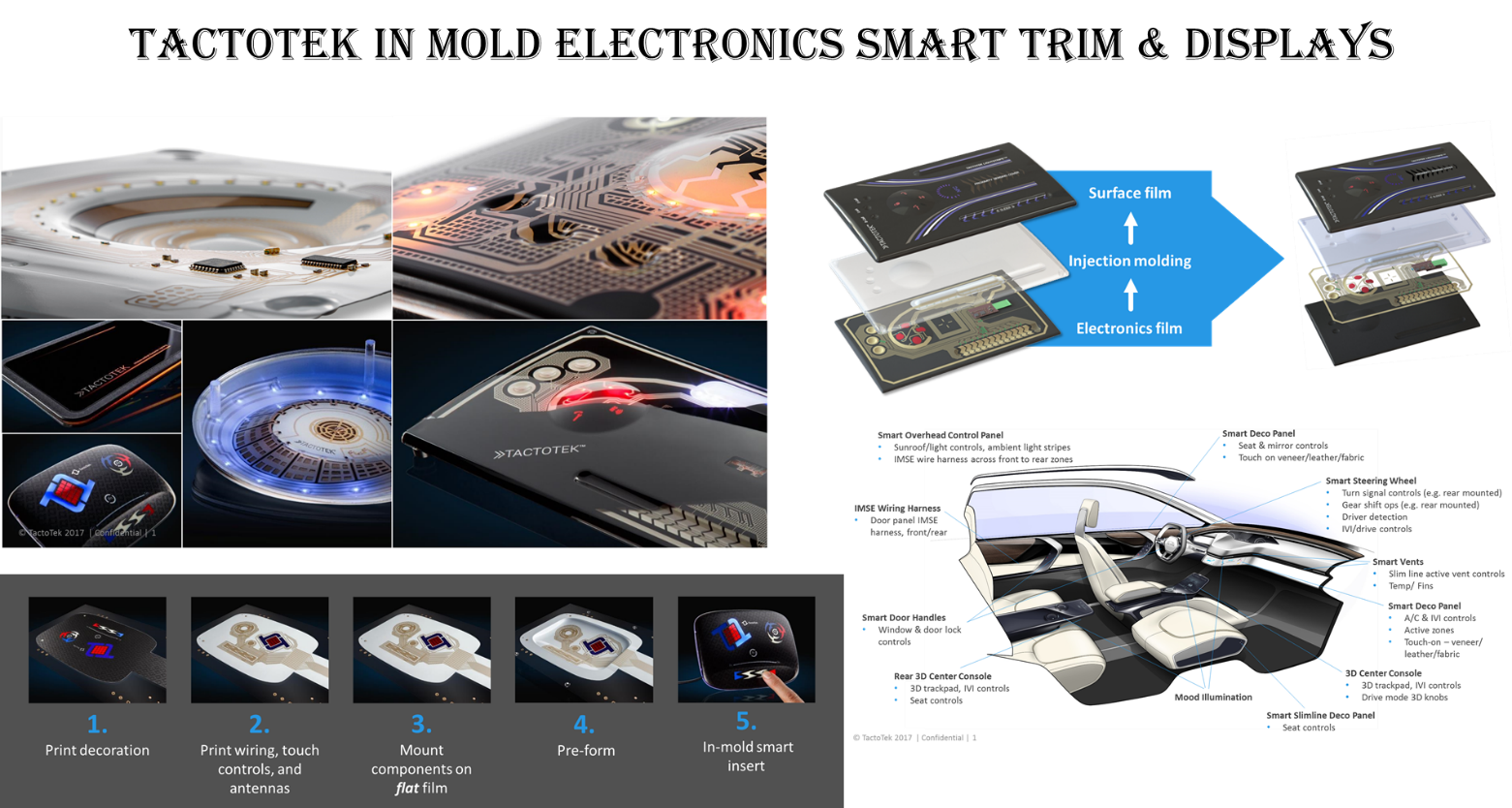 Design Hmi Innovations For Automotive Interiors Movie Wiring Harness Smart Flat Circuits To Reduce Weight And Complexity Is Another Area Of Fast Market Development Companies Like Dupont Already Have A Few Years