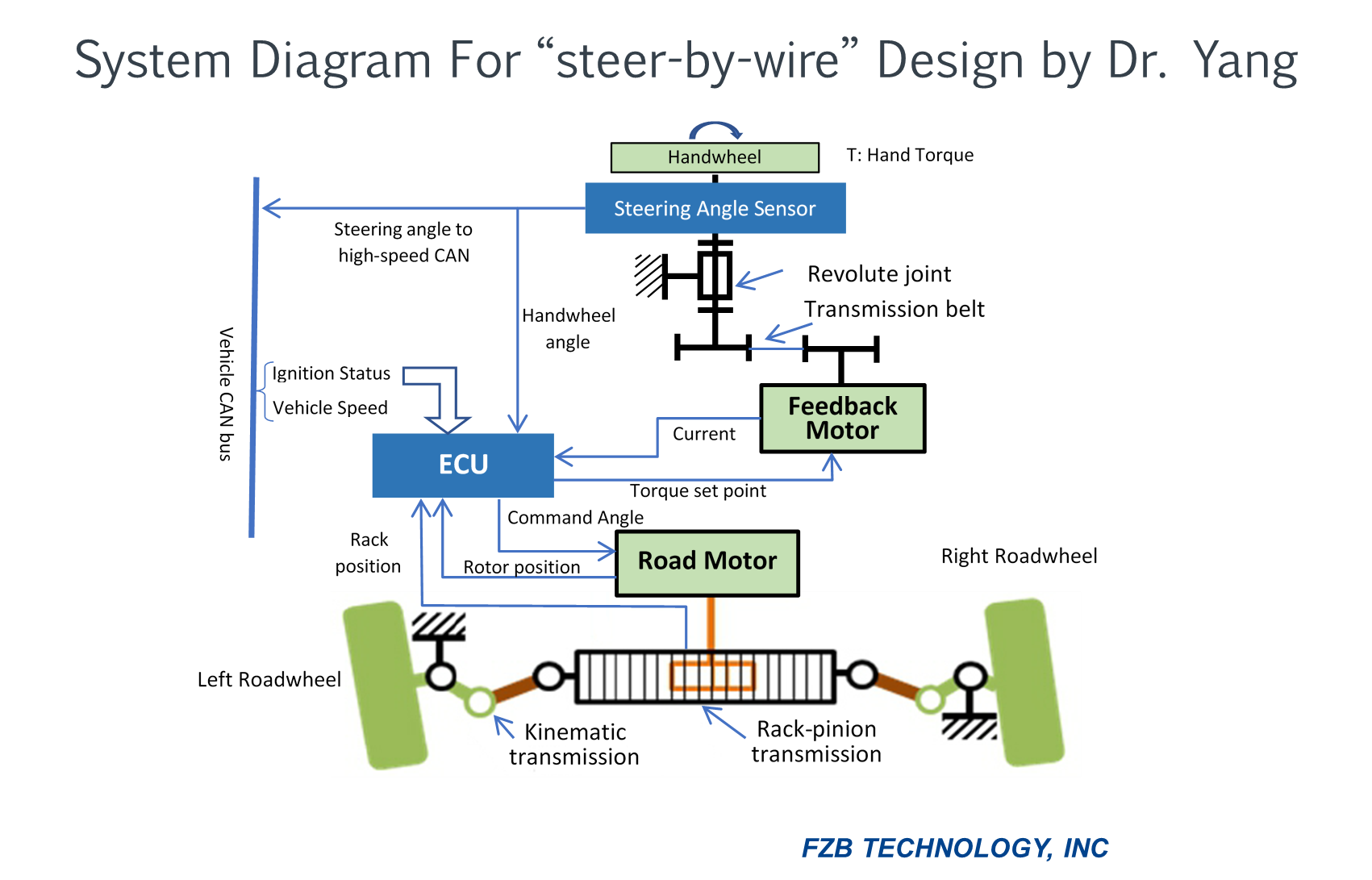 Stereo System Diagram Furthermore Wire Trailer Wiring Diagram